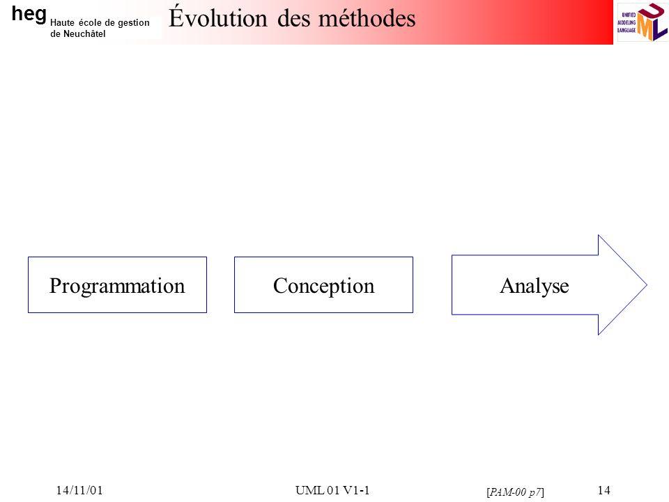 Évolution des méthodes