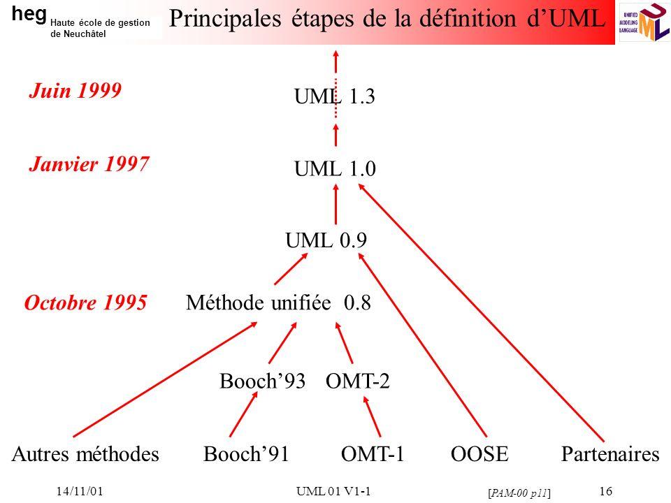 Principales étapes de la définition d'UML