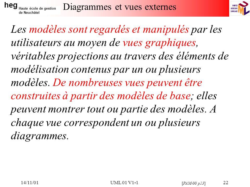 Diagrammes et vues externes