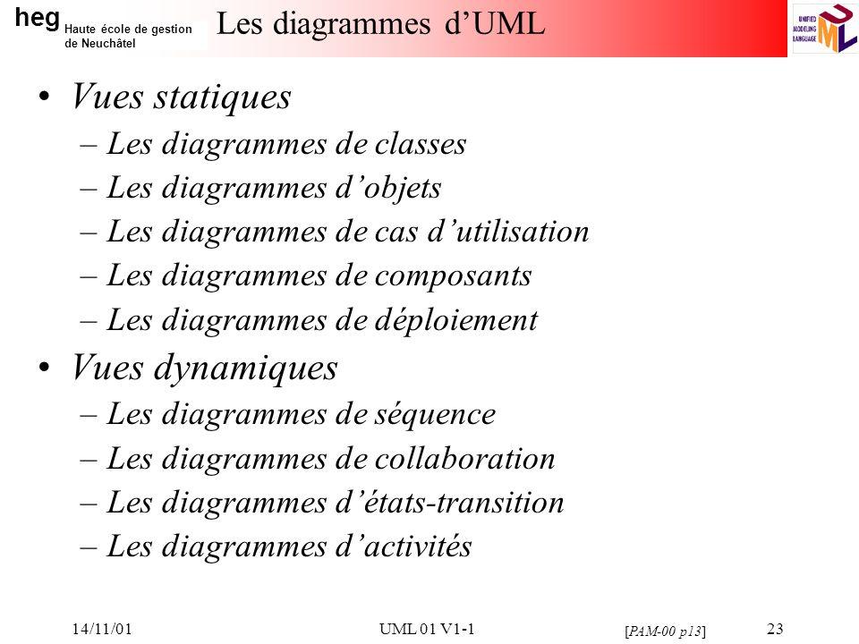 Vues statiques Vues dynamiques Les diagrammes d'UML