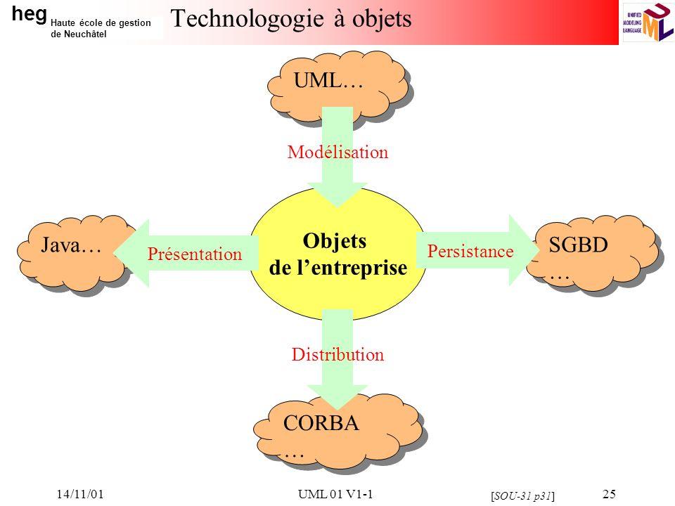 Technologogie à objets