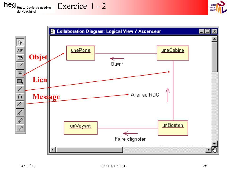 Exercice 1 - 2 Objet Lien Message 14/11/01 UML 01 V1-1 14/11/01