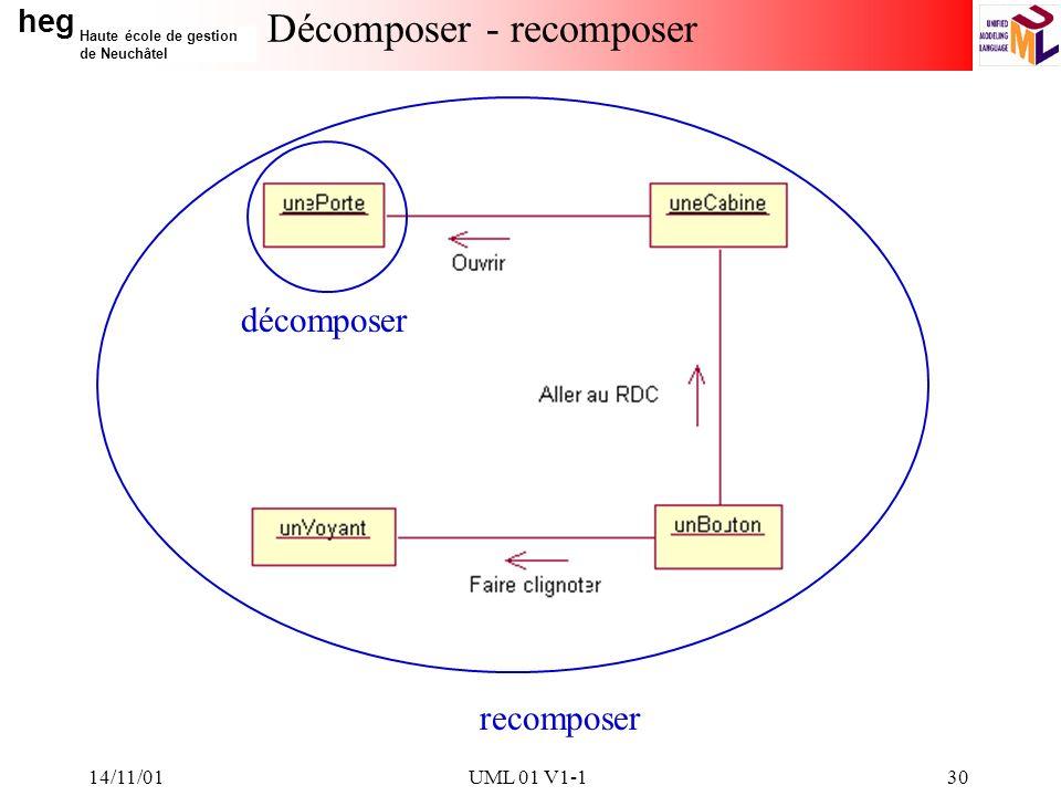 Décomposer - recomposer