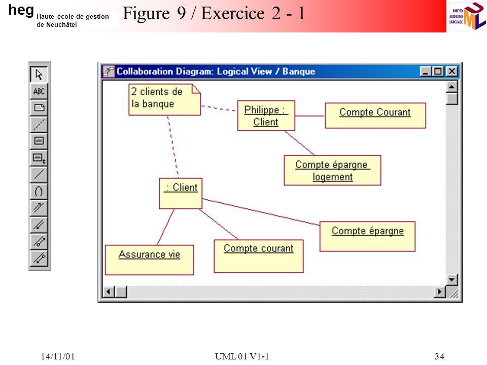 Figure 9 / Exercice 2 - 1 14/11/01 UML 01 V1-1 14/11/01