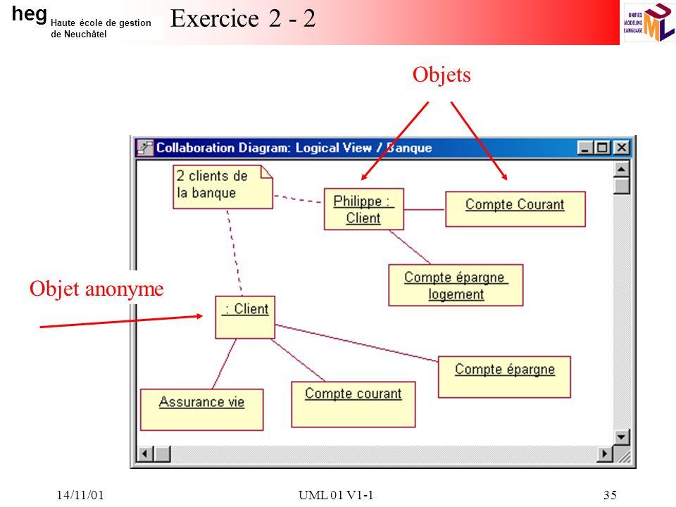 Exercice 2 - 2 Objets Objet anonyme 14/11/01 UML 01 V1-1 14/11/01