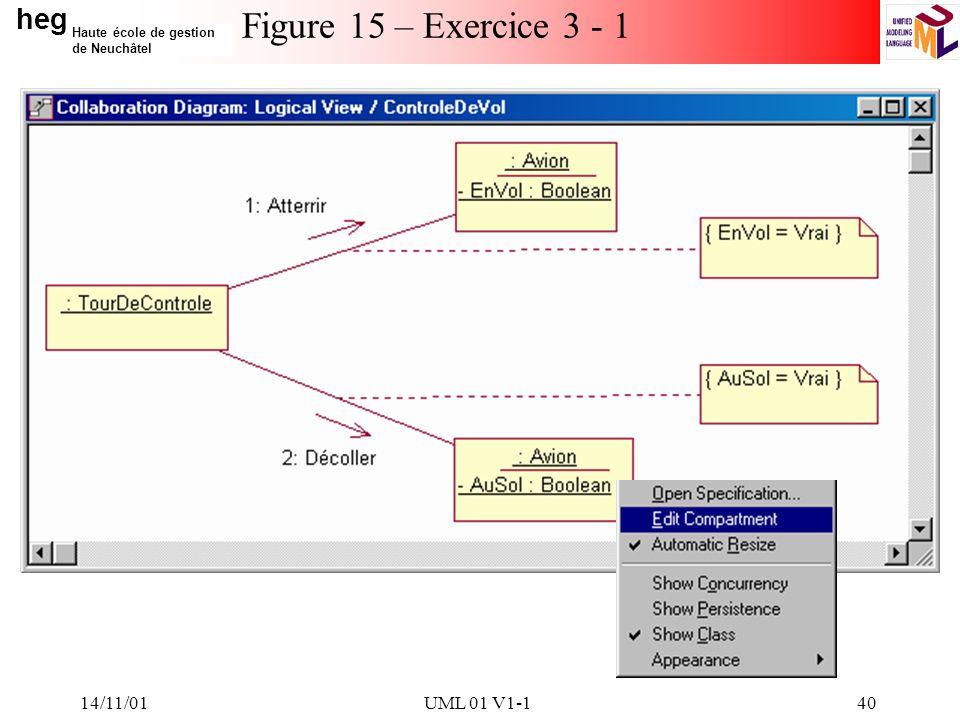 Figure 15 – Exercice 3 - 1 14/11/01 UML 01 V1-1 14/11/01