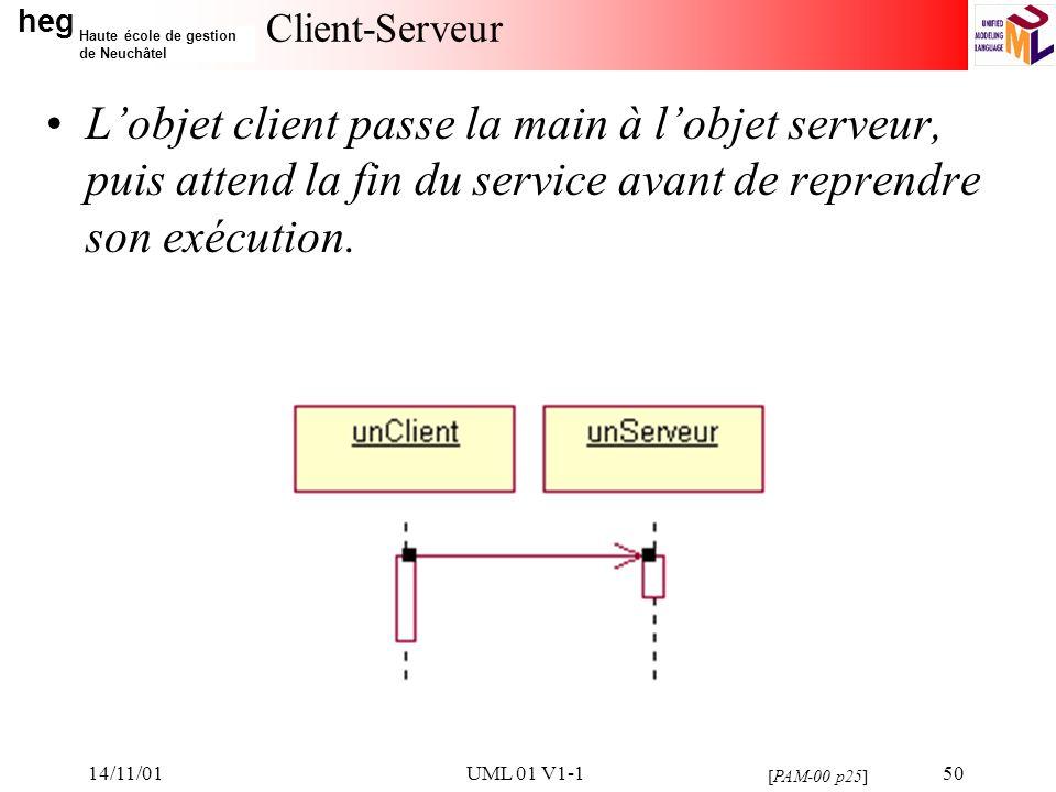 14/11/01 Client-Serveur. L'objet client passe la main à l'objet serveur, puis attend la fin du service avant de reprendre son exécution.