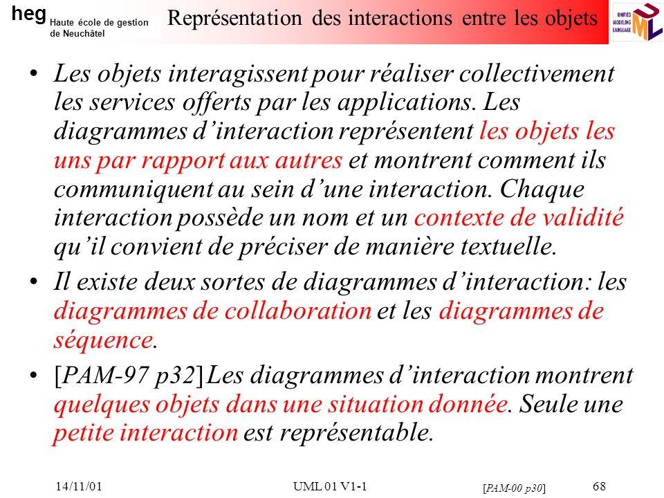 Représentation des interactions entre les objets