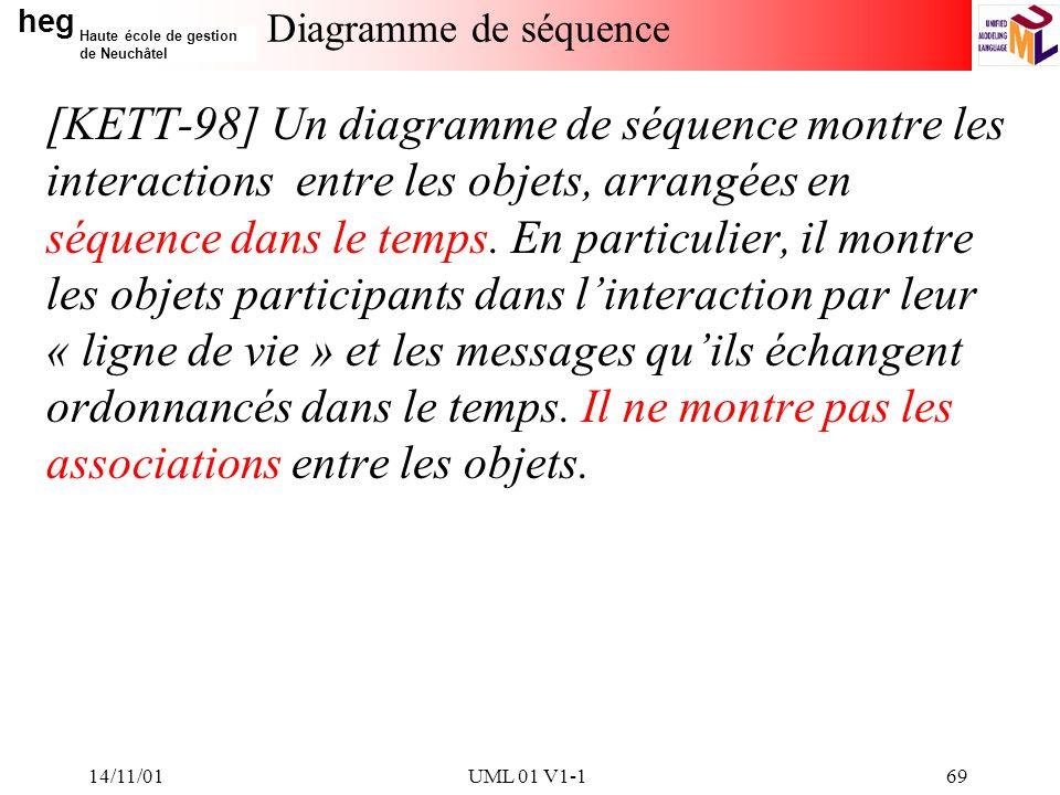 14/11/01 Diagramme de séquence.