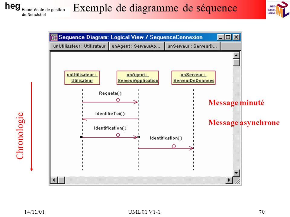 Exemple de diagramme de séquence
