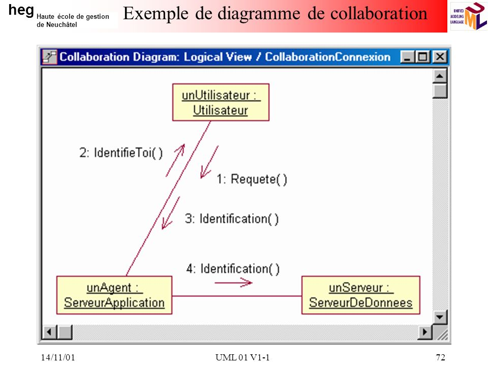 Exemple de diagramme de collaboration