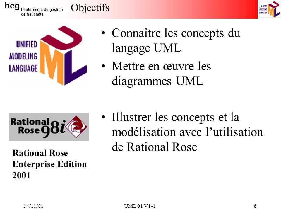 Connaître les concepts du langage UML