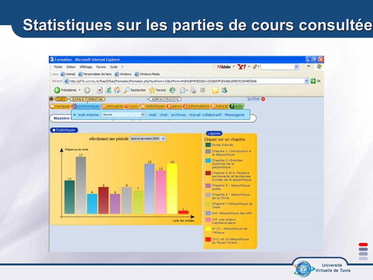 Statistiques sur les parties de cours consultées