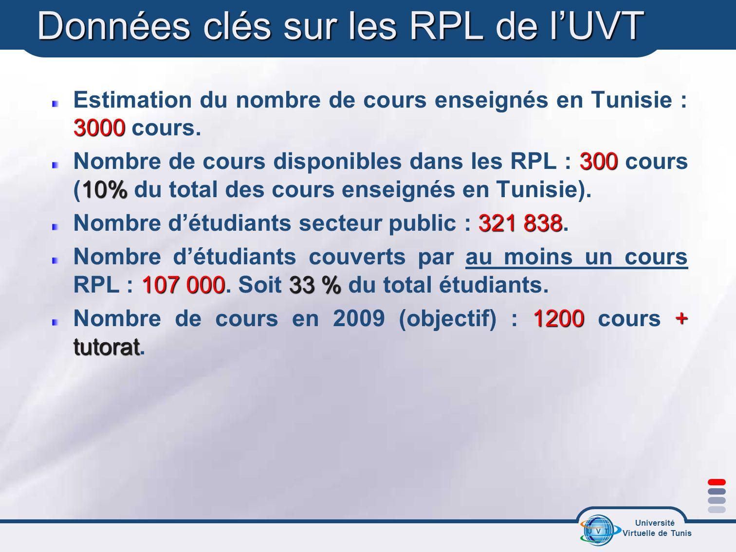 Données clés sur les RPL de l'UVT