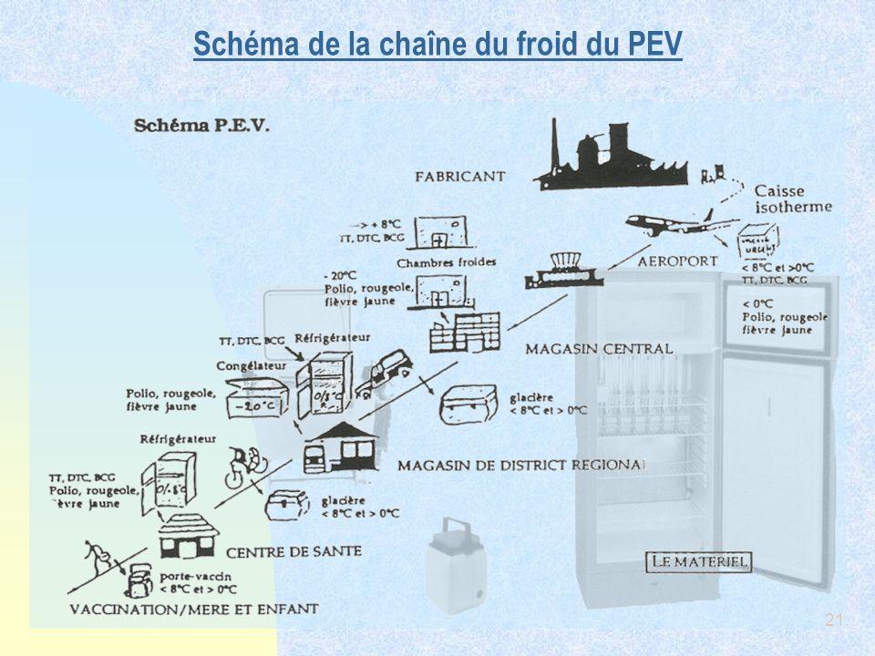Schéma de la chaîne du froid du PEV