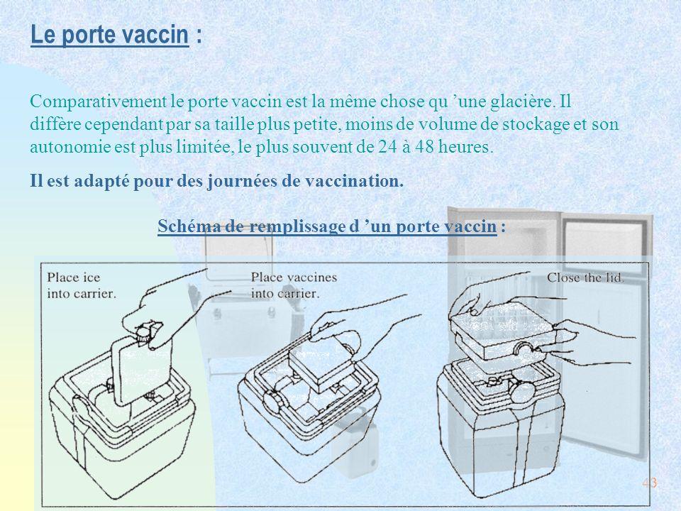 Schéma de remplissage d 'un porte vaccin :