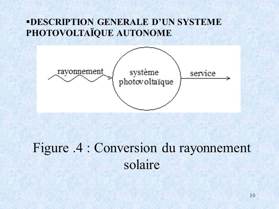 Figure .4 : Conversion du rayonnement solaire