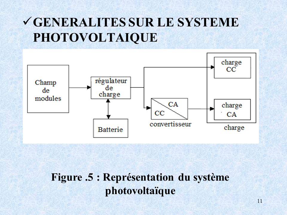 Figure .5 : Représentation du système photovoltaïque