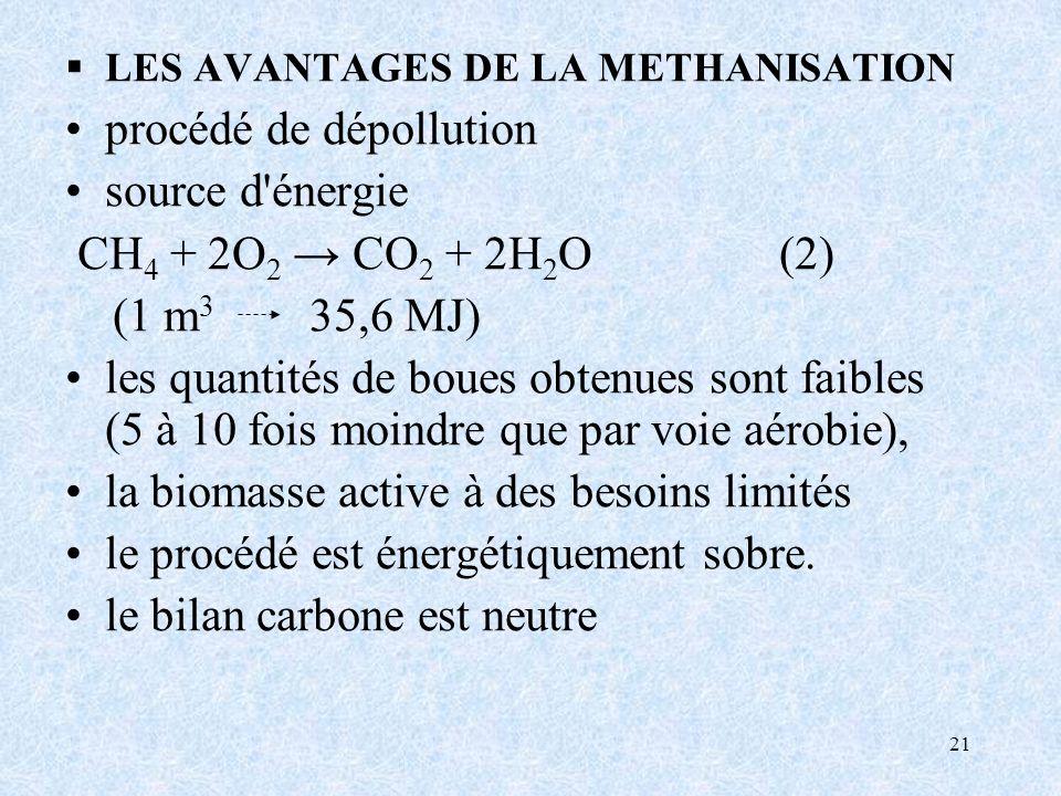 procédé de dépollution source d énergie CH4 + 2O2 → CO2 + 2H2O (2)