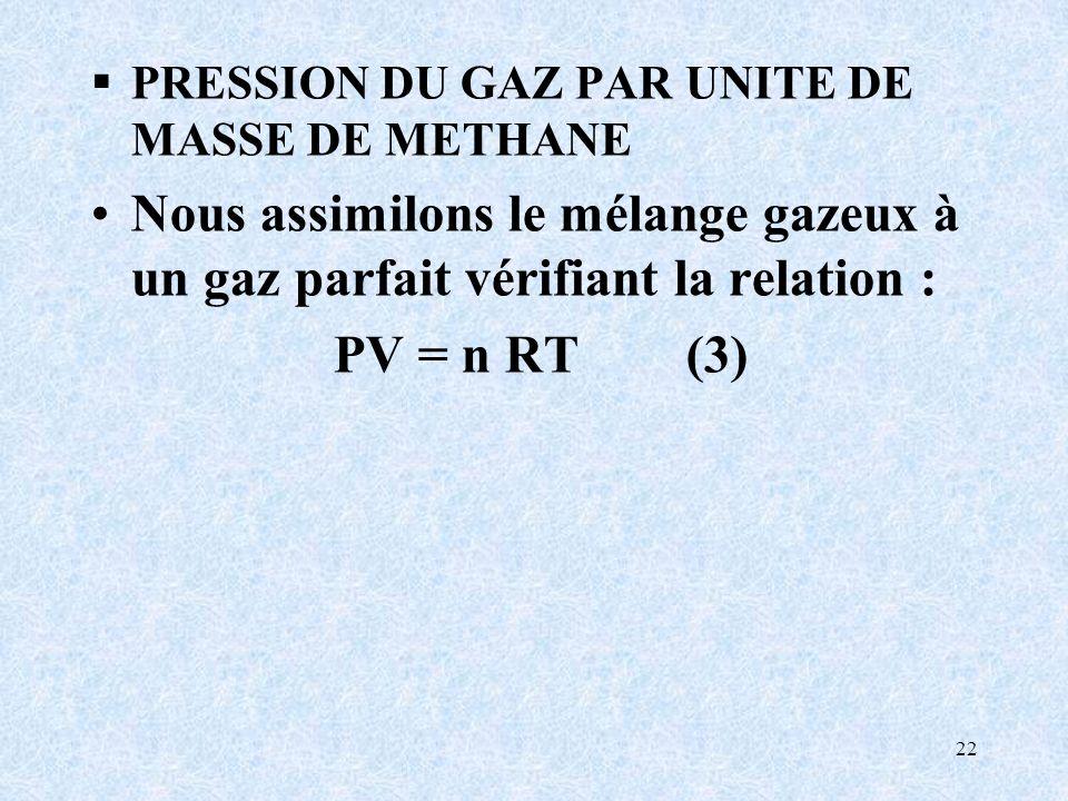 PRESSION DU GAZ PAR UNITE DE MASSE DE METHANE