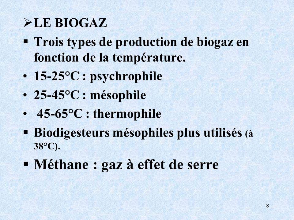 Méthane : gaz à effet de serre