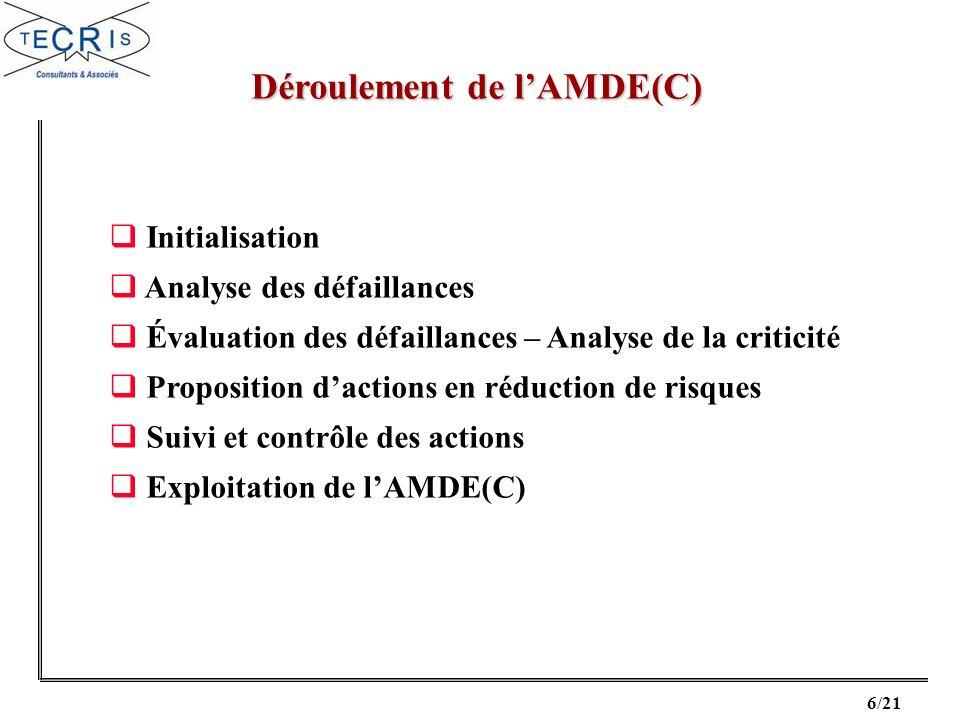 Déroulement de l'AMDE(C)