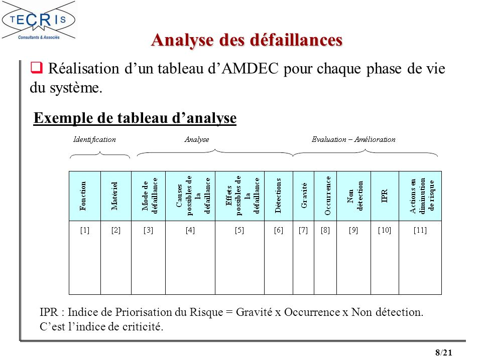 Exemple de tableau d'analyse