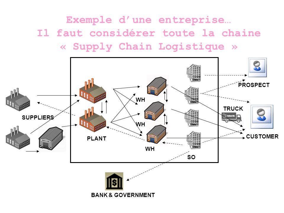 Exemple d'une entreprise… Il faut considérer toute la chaine « Supply Chain Logistique »