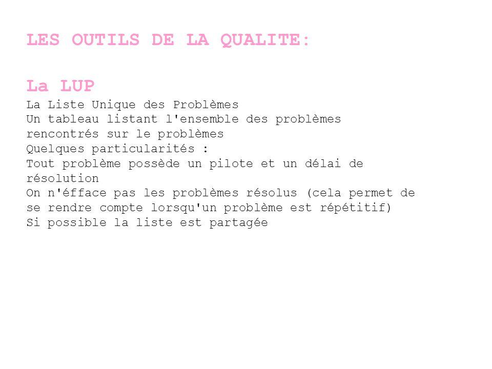 LES OUTILS DE LA QUALITE: La LUP