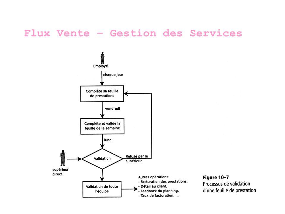 Flux Vente – Gestion des Services