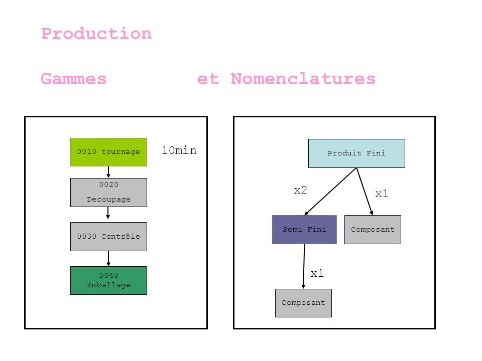 Production Gammes et Nomenclatures