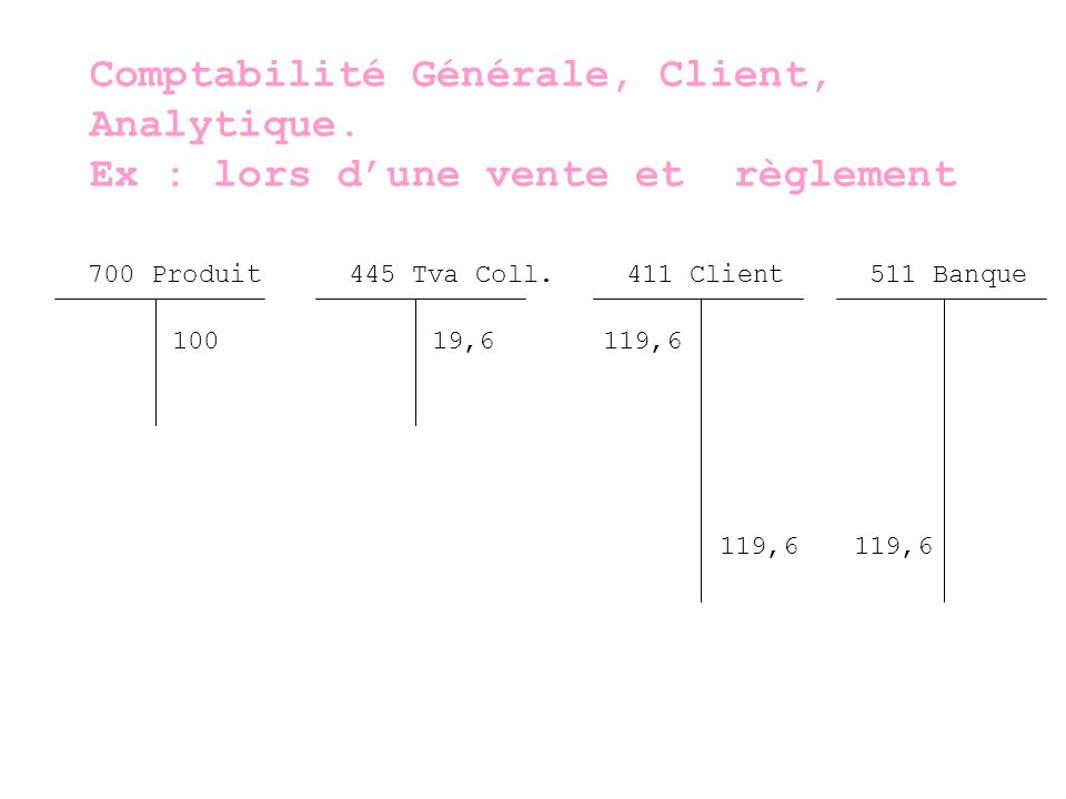 Comptabilité Générale, Client, Analytique