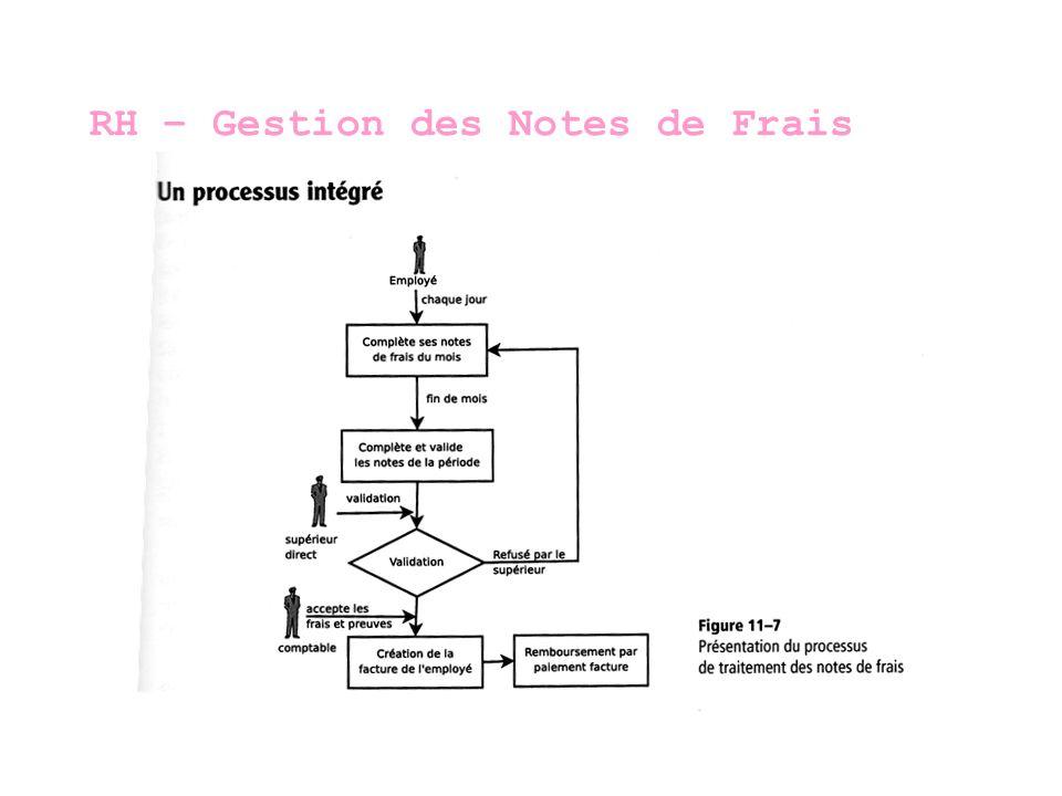 RH – Gestion des Notes de Frais