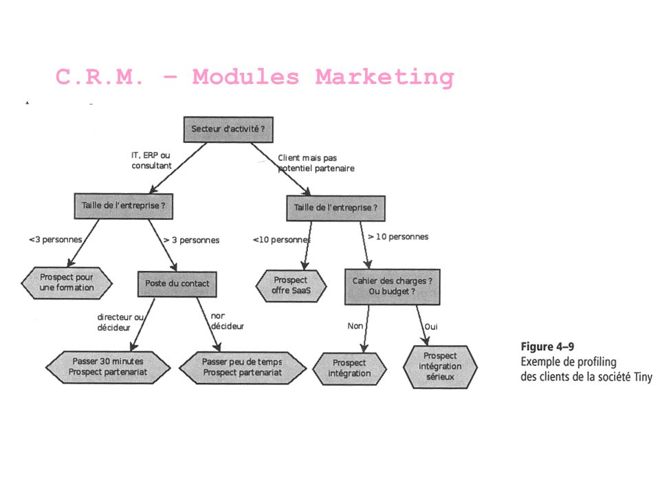 C.R.M. – Modules Marketing
