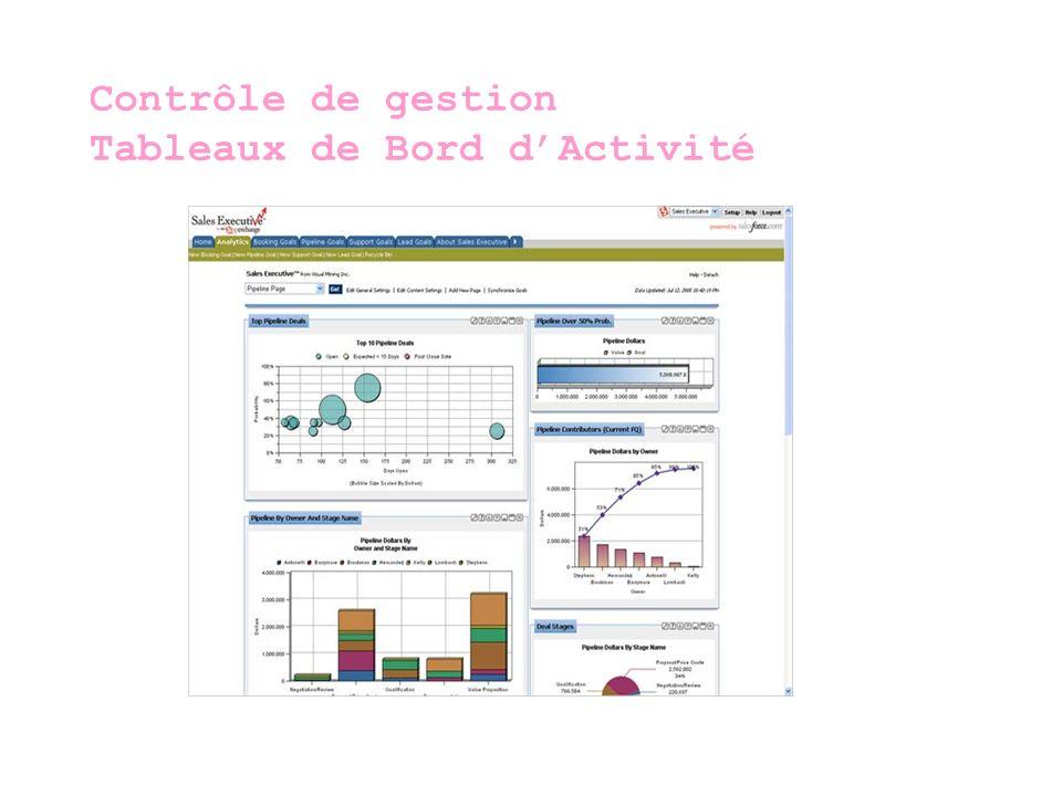 Contrôle de gestion Tableaux de Bord d'Activité