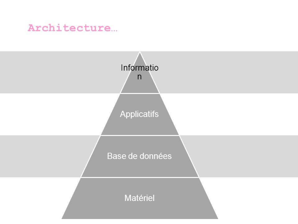 Architecture… Information Applicatifs Base de données Matériel