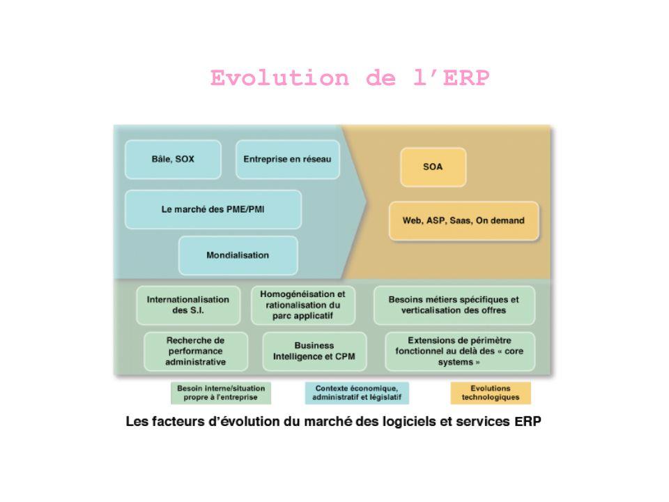 Evolution de l'ERP