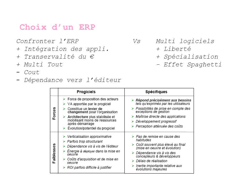 Choix d'un ERP Confronter l'ERP Vs Multi logiciels