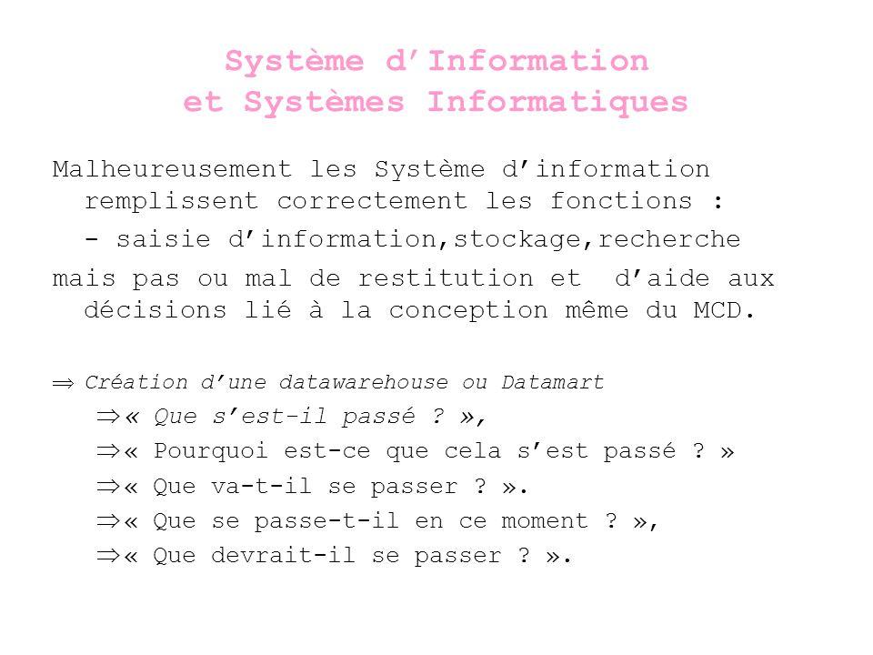 Système d'Information et Systèmes Informatiques