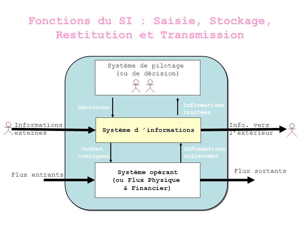 Fonctions du SI : Saisie, Stockage, Restitution et Transmission