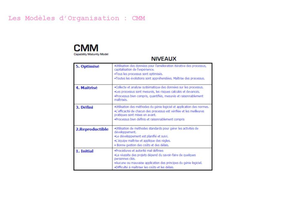 Les Modèles d'Organisation : CMM