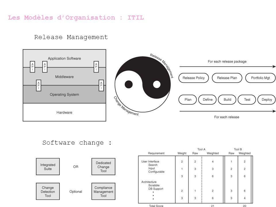 Les Modèles d'Organisation : ITIL