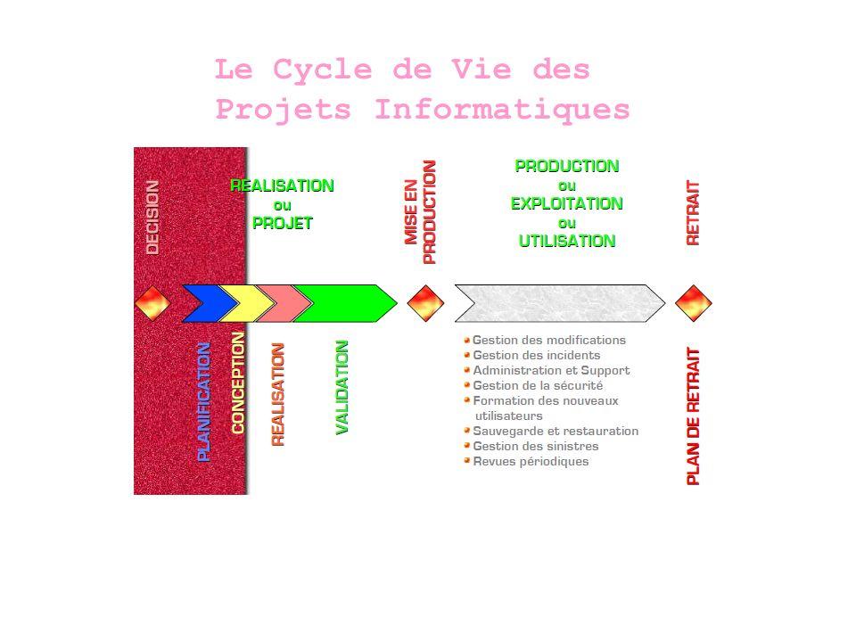 Le Cycle de Vie des Projets Informatiques