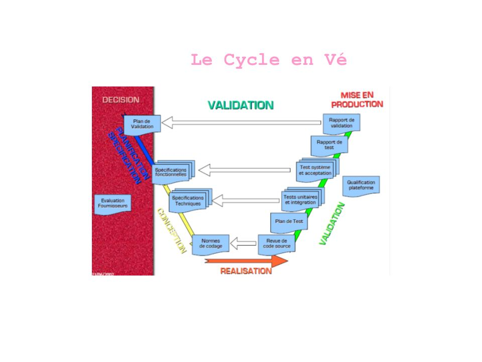 Le Cycle en Vé