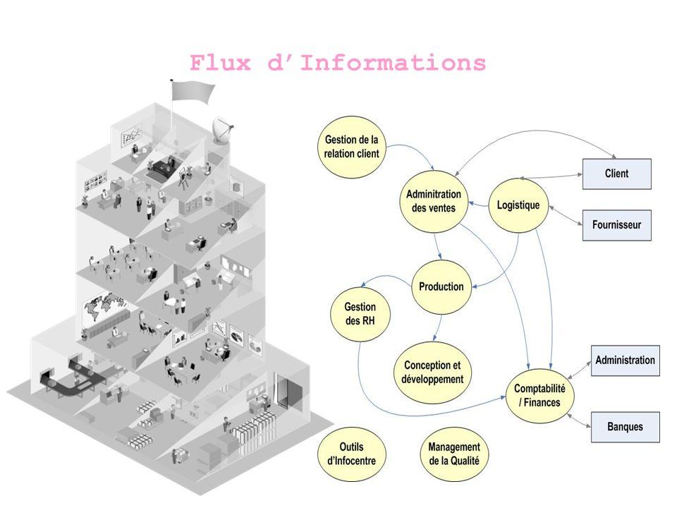 Flux d'Informations Embrayer sur l'historique de l'informatisation des flux d'information 9