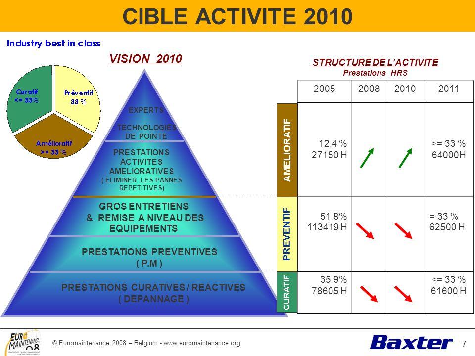 CIBLE ACTIVITE 2010 VISION 2010 STRUCTURE DE L'ACTIVITE 2005 2008 2010