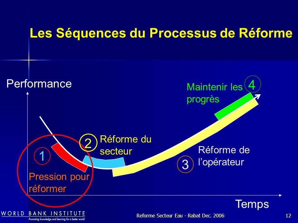 Les Séquences du Processus de Réforme