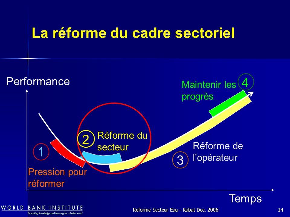 La réforme du cadre sectoriel