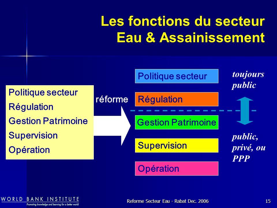 Les fonctions du secteur Eau & Assainissement