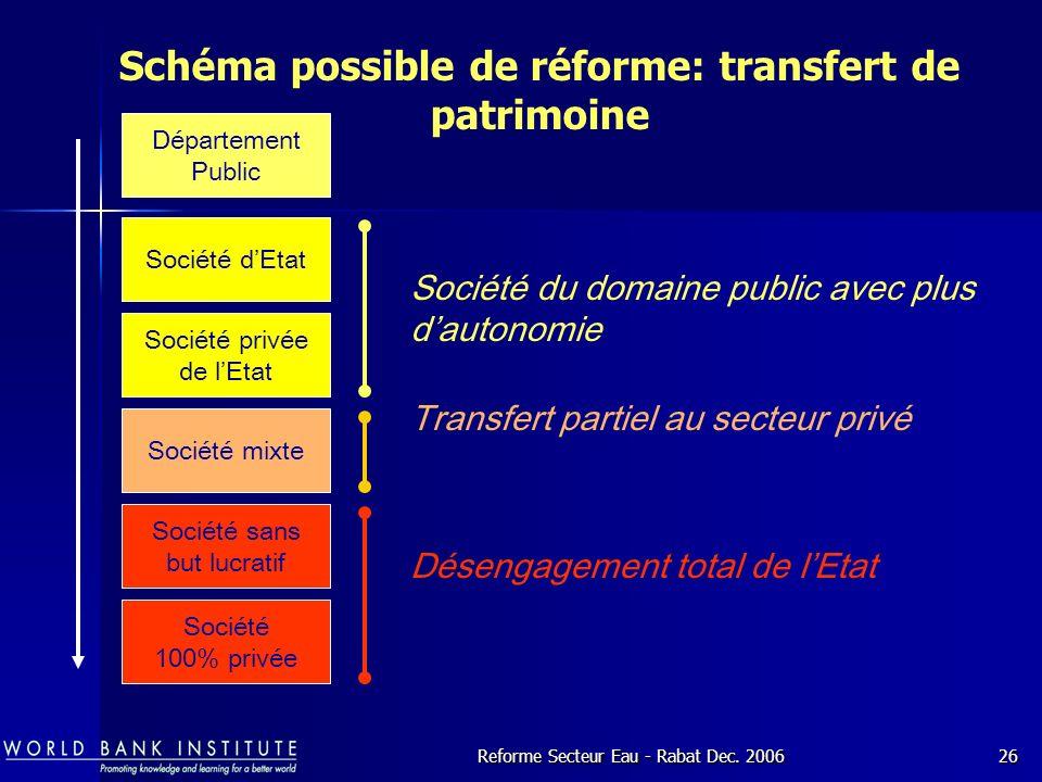 Schéma possible de réforme: transfert de patrimoine